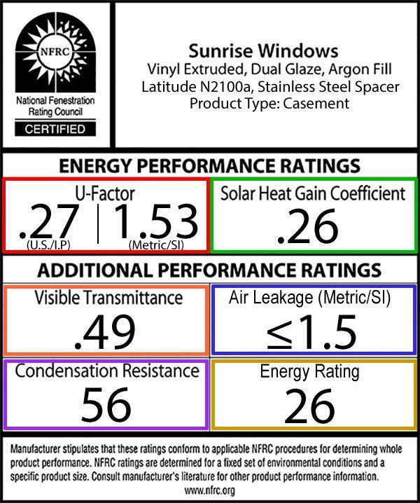 Understanding glass performance sunrise windows for Window efficiency rating