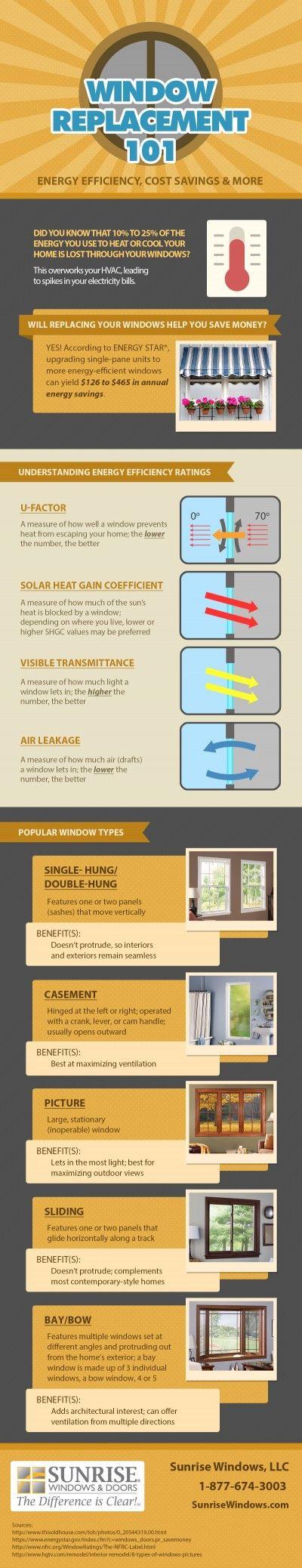 Window Replacement 101 Energy Efficiency
