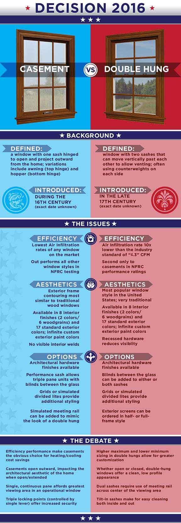 Casement vs Double Hung Infographic