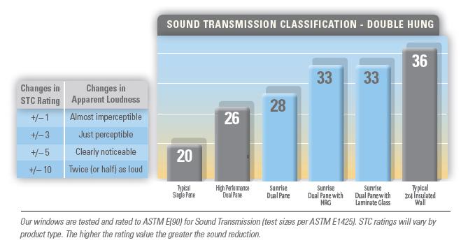 Sound Transmission Ratings NRG