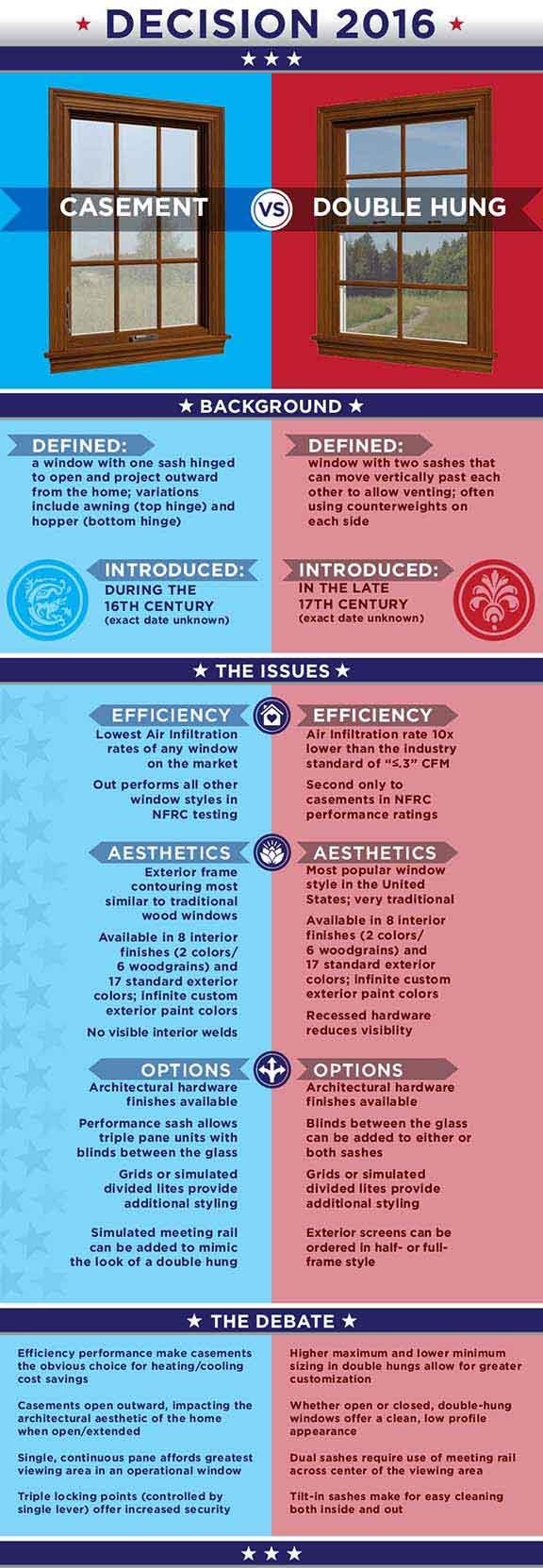Casement vs Double Hung Infographic